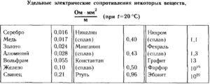 Таблица удельных сопротивлений проводниковых материалов