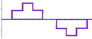 Сигнал аппроксимированной синусоиды