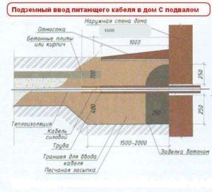 Ввод питающего кабеля под землей через фундамент