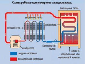 Схема движения фреона