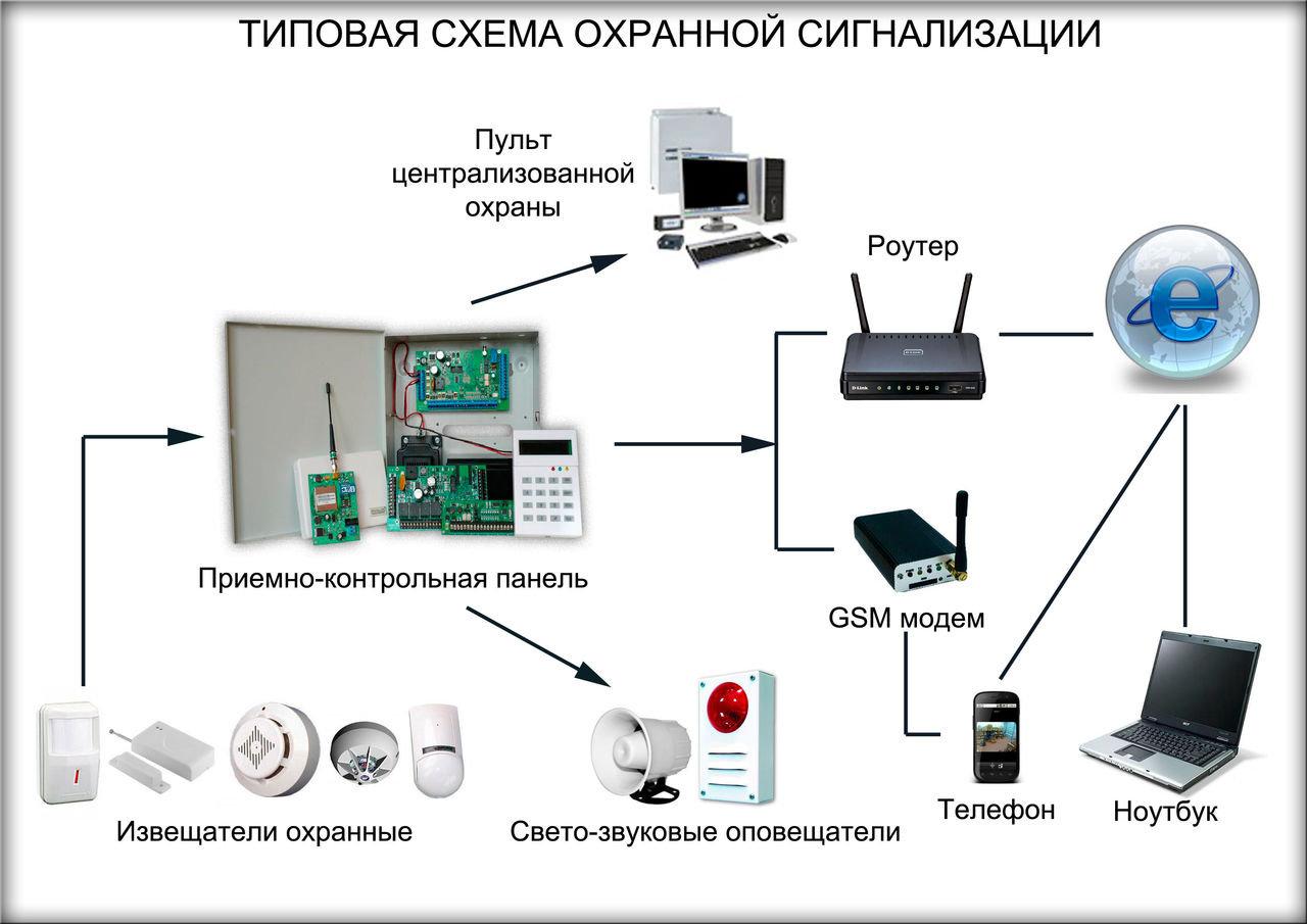 Купольная камера наблюдения с записью на карту памяти