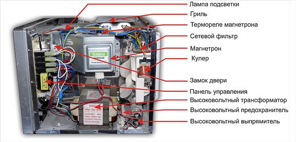 Микроволновая печь мулинекс ремонт своими руками 28