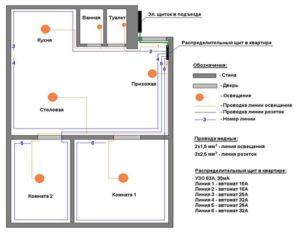 План проведения электромонтажа