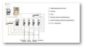 Простая схема сборки электрощита