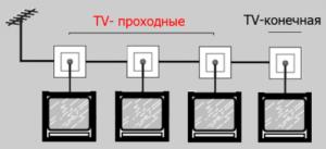 Проходная схема подключения телевизионных розеток