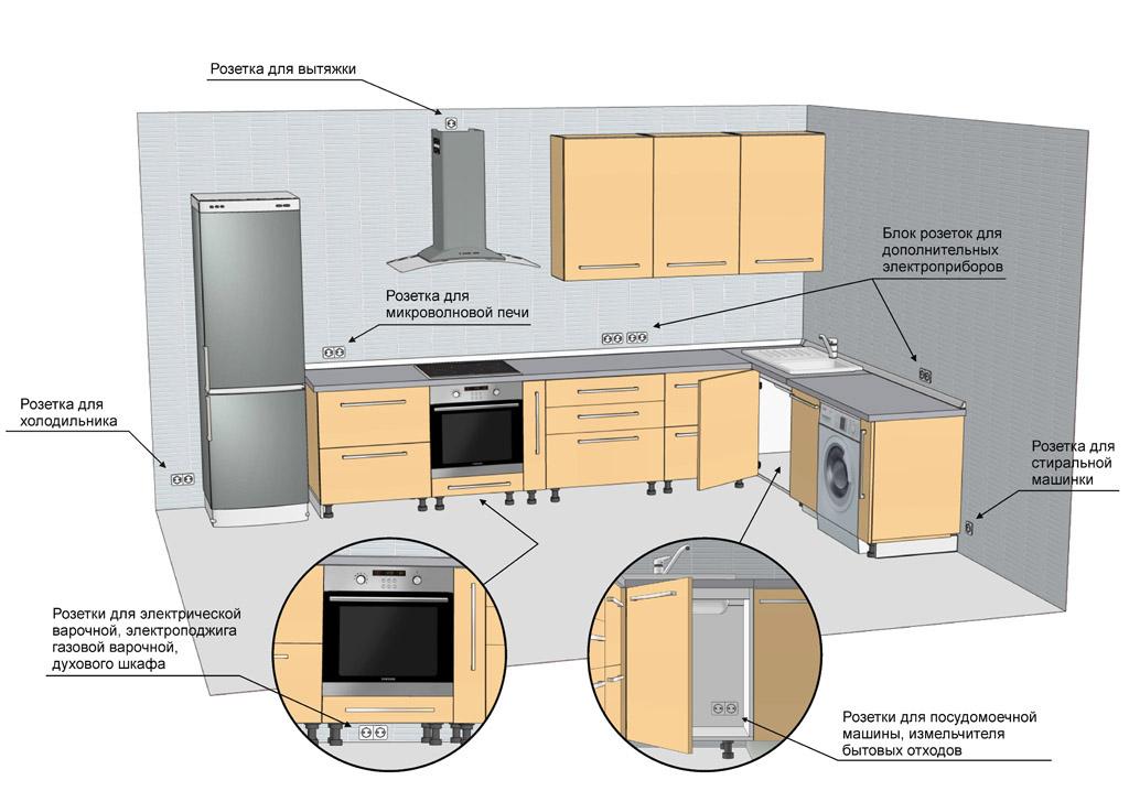 Размещение основных и дополнительных розеток на кухне