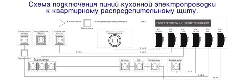 Схема подключения розеток на кухне