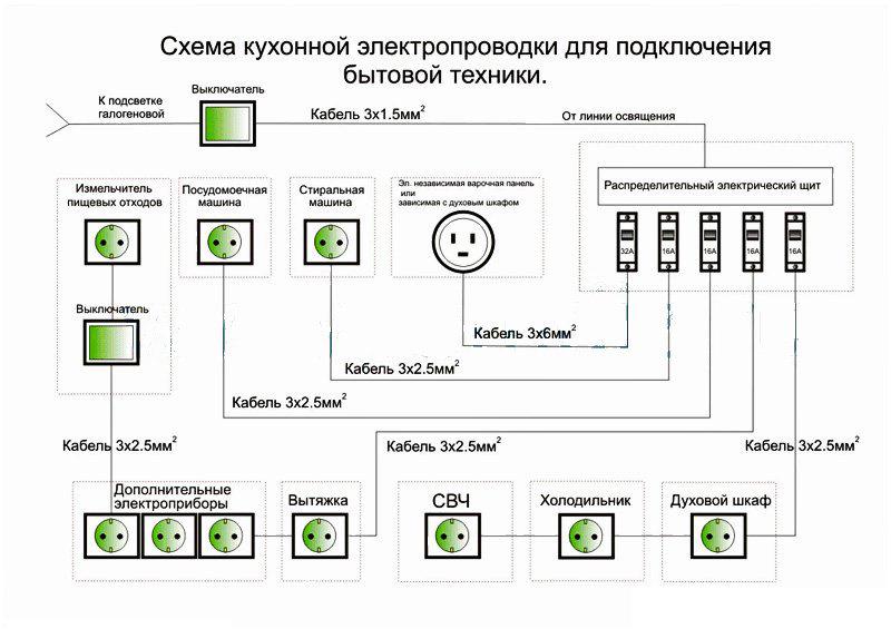 Схема расположения проводки и защиты