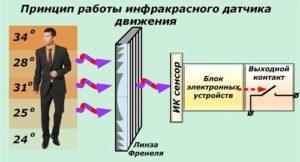 Принцип работы ИК выключателя