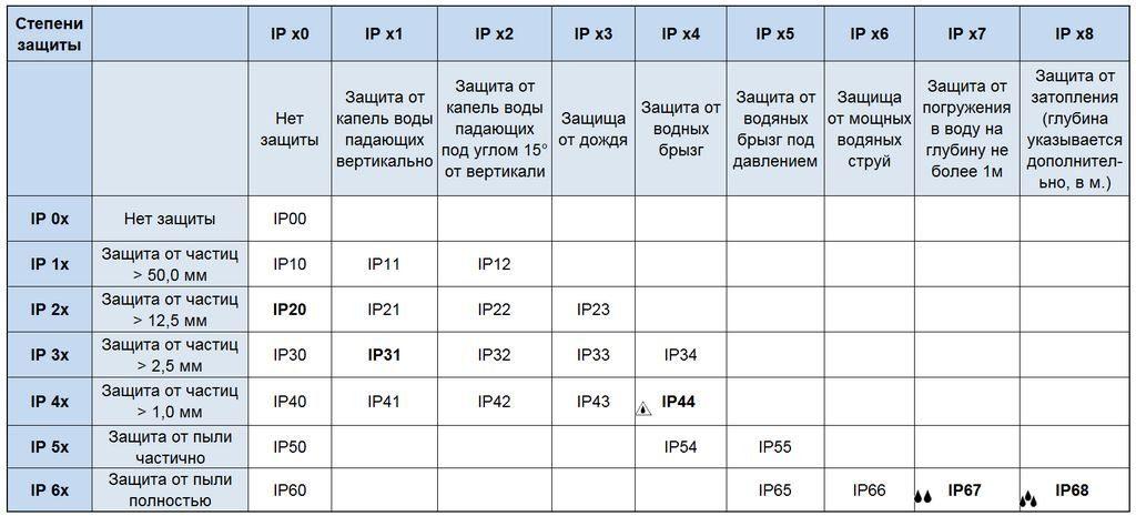Таблица влагозащищенности выключателей