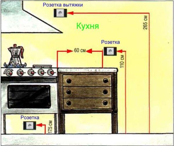 Высота розеток на кухне: информация к размышлению, поиск компромиссных решений