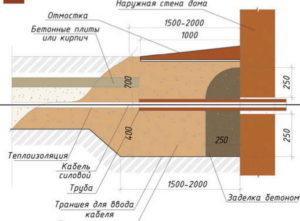 Ввод кабеля в дом через фундамент