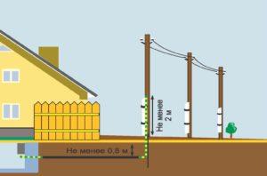 Подземный ввод электрокабеля в дом