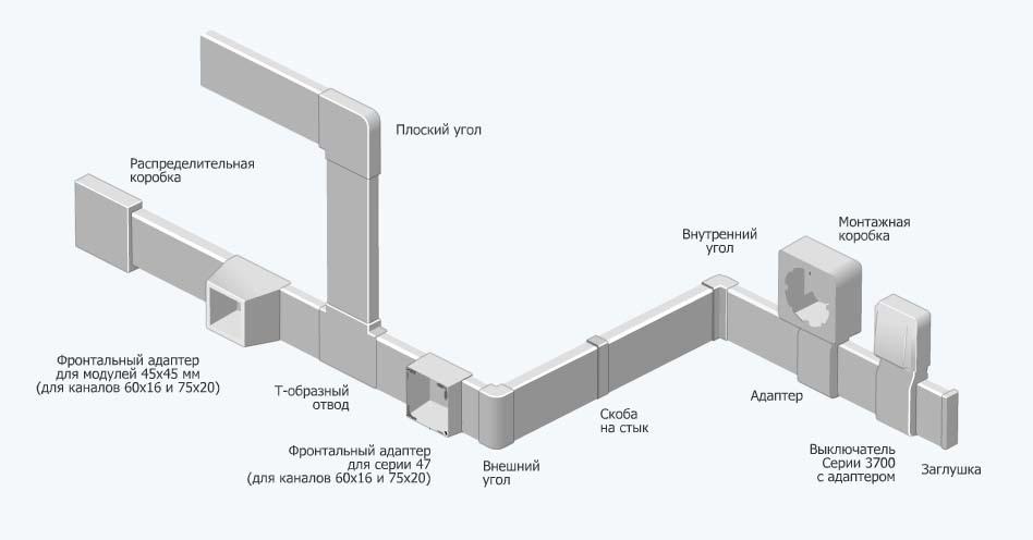 Разновидности уголков и отводов для соединения кабель каналов