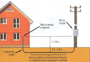 Как сделать ввод кабеля в дом под землей