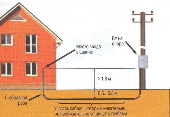 Схема подключения кабеля к дому