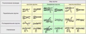 Методы скрутки проводов