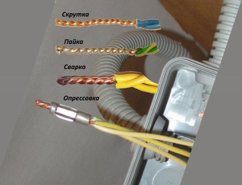 Метод провод соединение