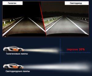 Сравнение лампы 4drive и галагеновой в LED фарах