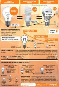 Сравнение мощности светодиодных ламп