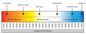 Шкала расположения цветов