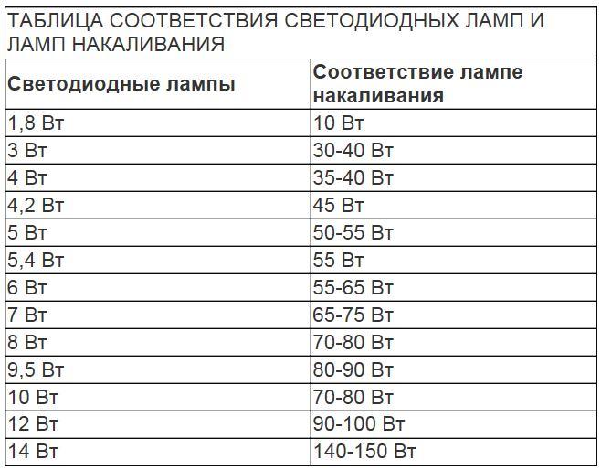 Таблица соответствия мощности ламп светодиодных и ламп накаливания