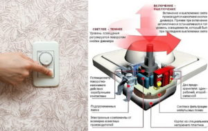 Способ крепления диммера для LED ламп