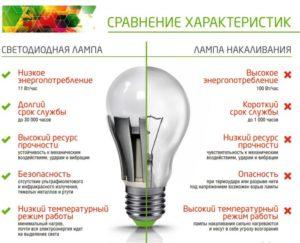 Сравнение характеристик ламп