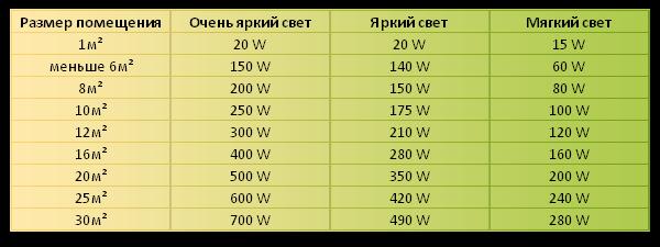 Светодиодные лампы мощность таблица
