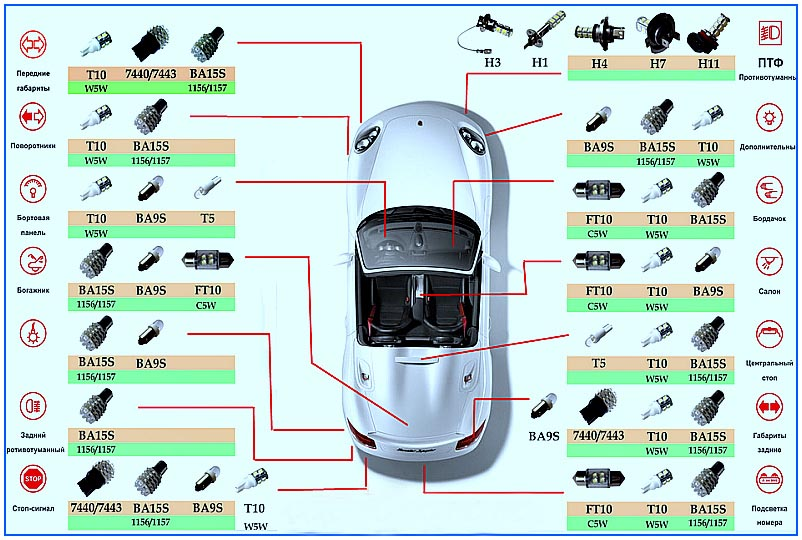 Стоит ли покупать светодиодные лампы для автомобиля