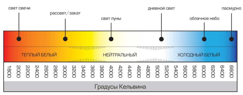 Цветовая температура светодиодных ламп таблица