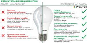 Сравнение светодиодных лампочек и ламп накаливания