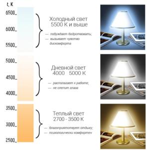 Сравниваем теплый свет светодиодных ламп