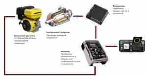Устройство генератора инверторного типа
