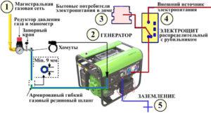Подключение генератора к газовой сети