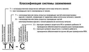 Классификация систем заземления TN-C, TN-S, TN-C-S