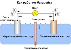 Работа гальванического элемента под нагрузкой