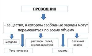 Таблица проводники