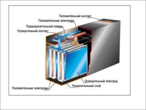 Устройство свинцового аккумулятора